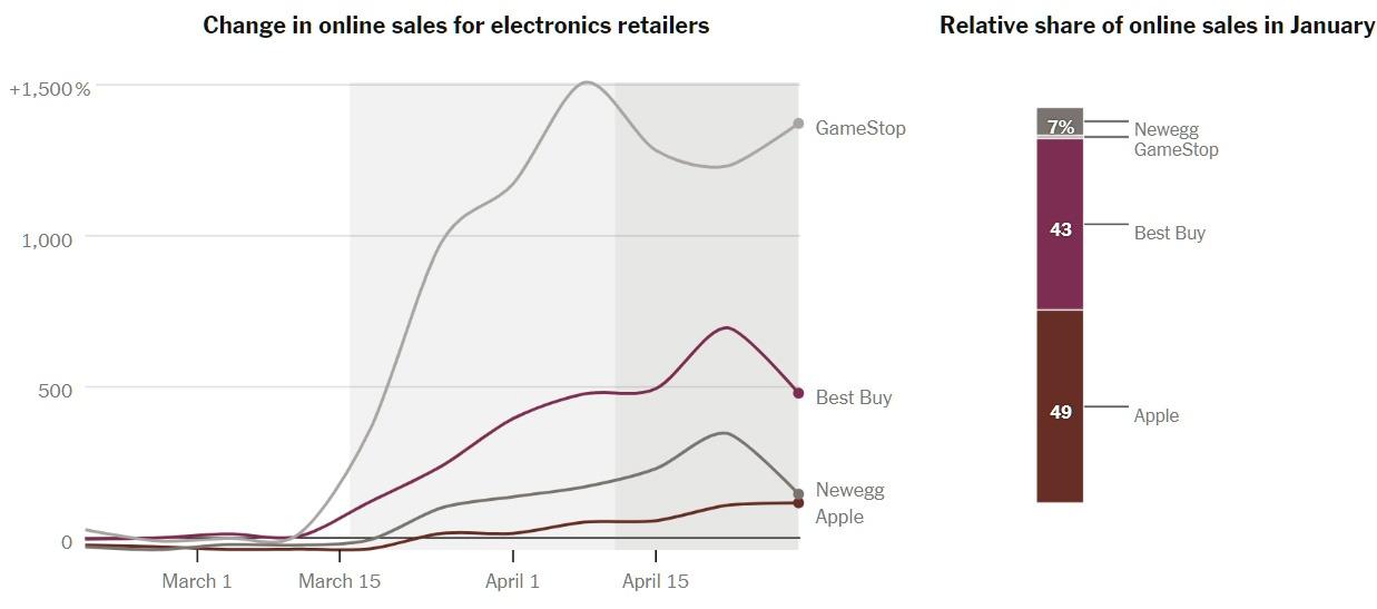 Как онлайн-покупки в США изменились из-за коронавируса - 7