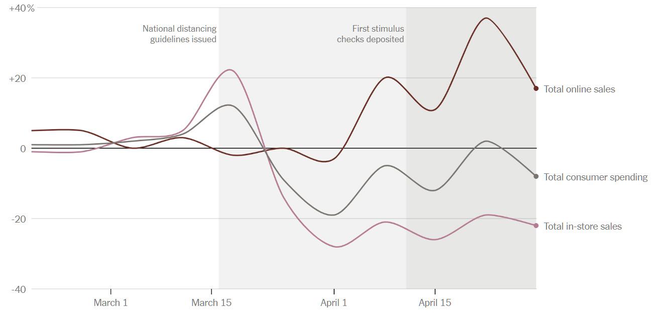 Как онлайн-покупки в США изменились из-за коронавируса - 1