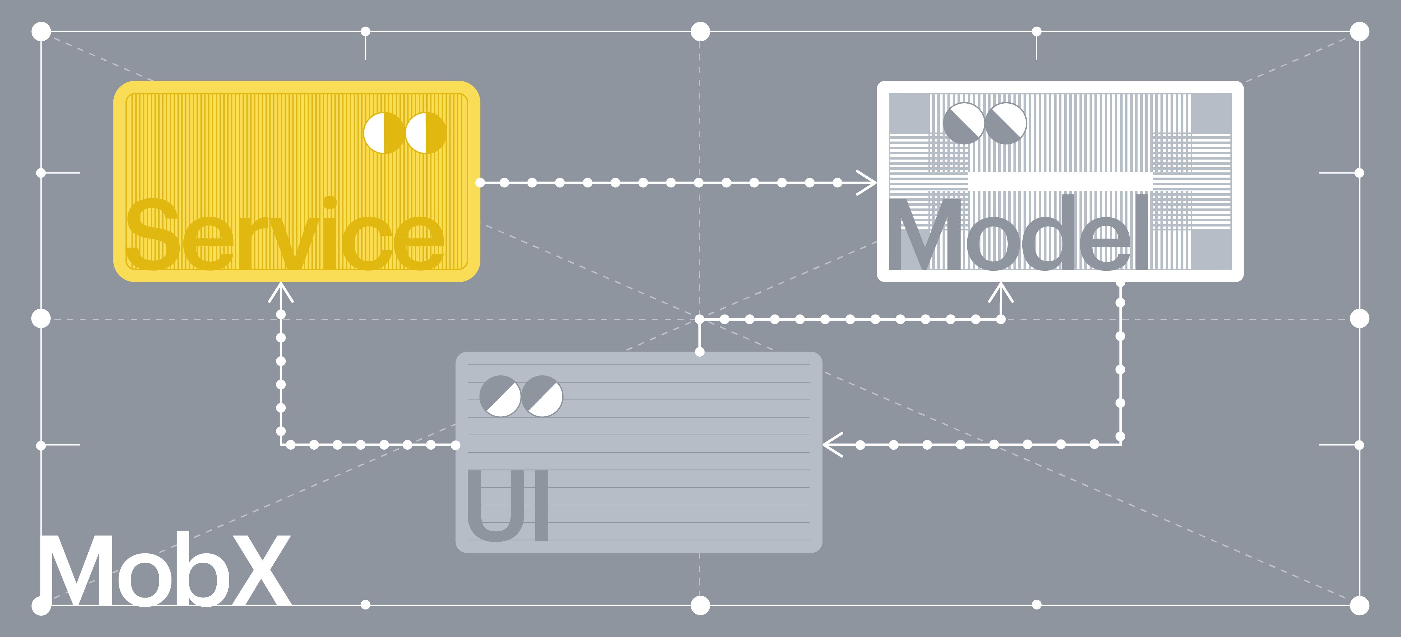 Опыт использования MobX в большом приложении - 1