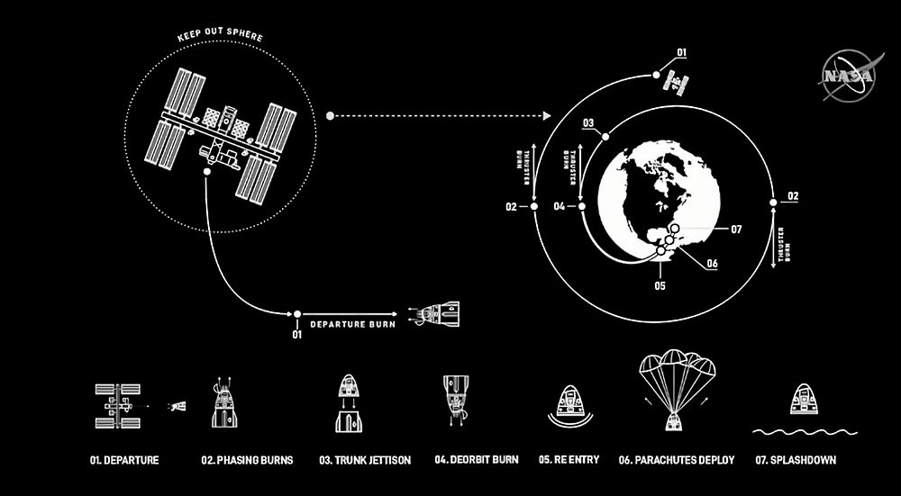 Подготовка к старту SpaceX DM-2 вышла на финишную прямую - 10