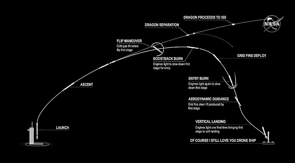 Подготовка к старту SpaceX DM-2 вышла на финишную прямую - 8