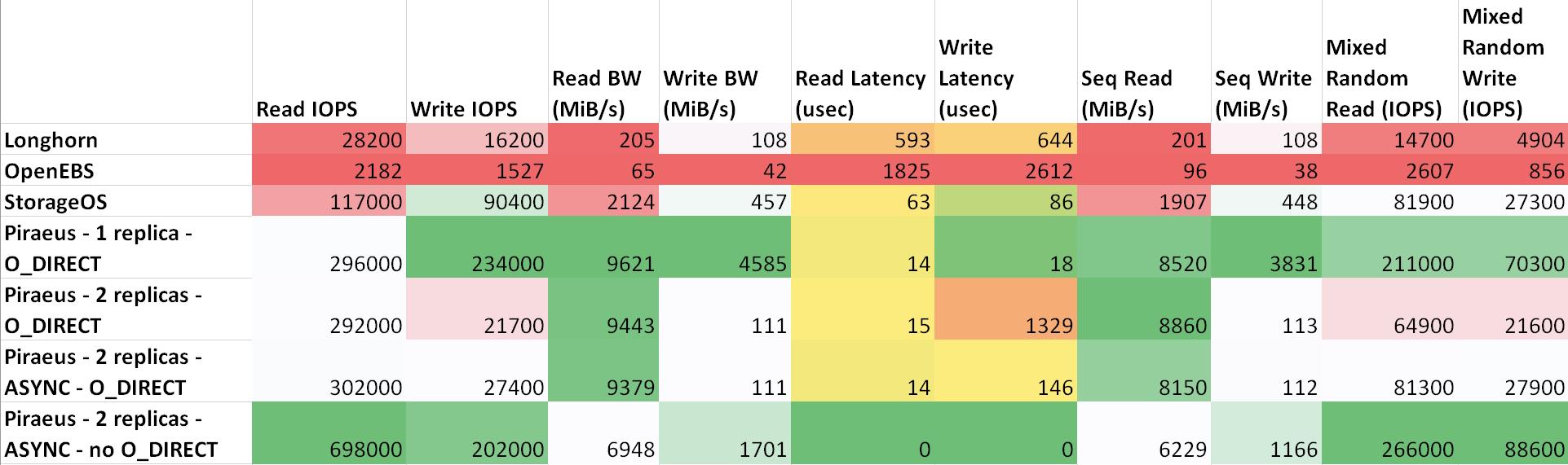 Состояние и производительность решений для постоянного хранения данных в Kubernetes - 14
