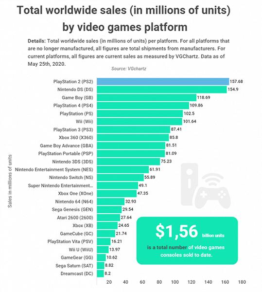 Самая продаваемая игровая приставка всех времен и народов. Это совсем не Sony PlayStation 4