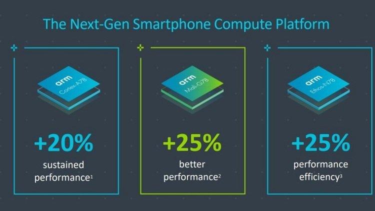 Представлены ARM Cortex-A78, Cortex-X1 и GPU Mali-G78