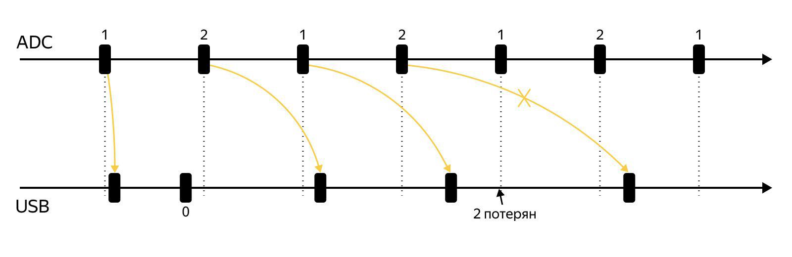 Как мы тестируем системы микрофонов на STM32: опыт разработчиков устройств Яндекса - 4