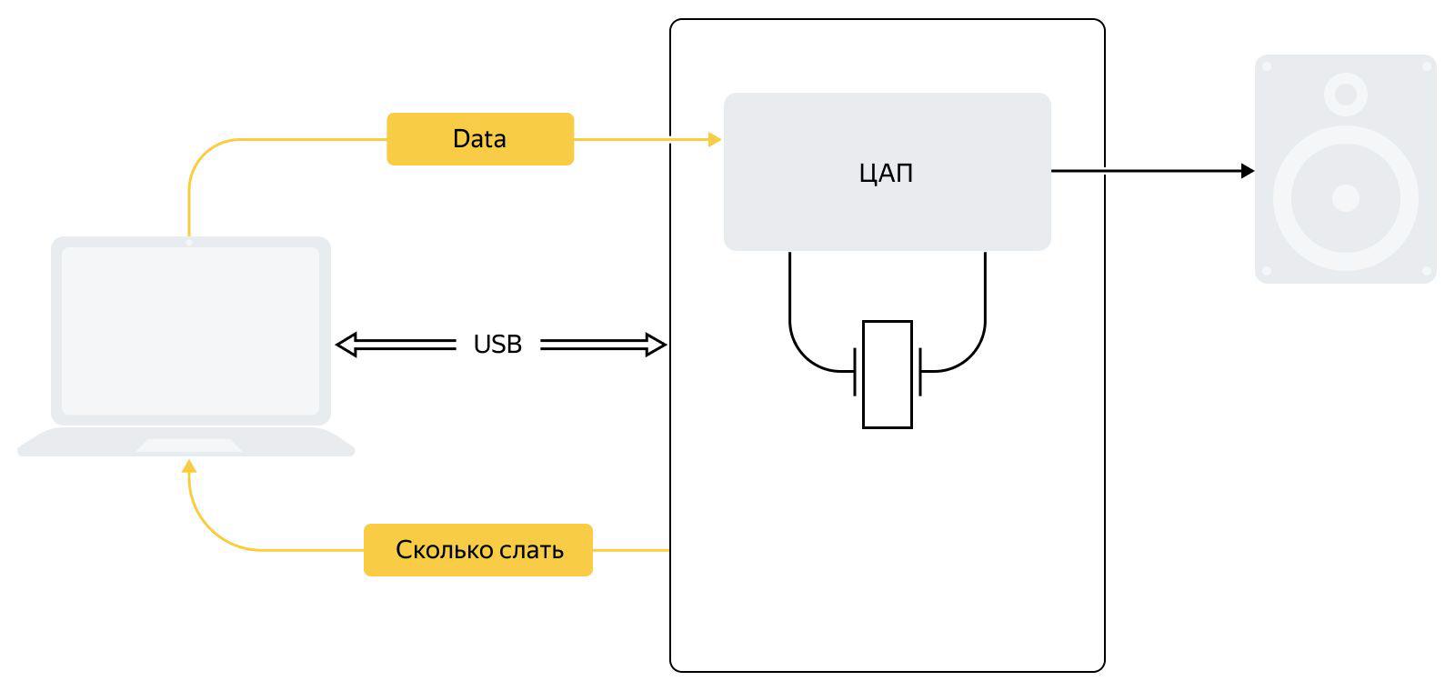 Как мы тестируем системы микрофонов на STM32: опыт разработчиков устройств Яндекса - 5