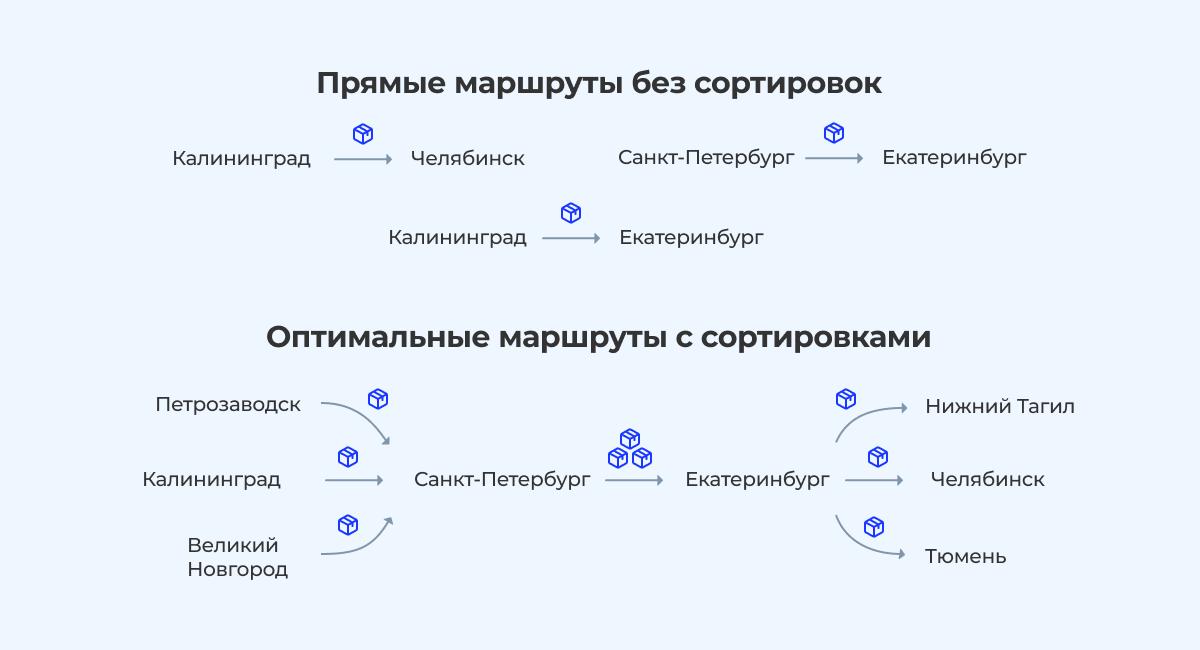 «Покинуло сортировочный центр»: как устроена логистика Почты России - 2