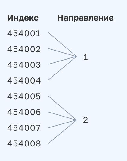 «Покинуло сортировочный центр»: как устроена логистика Почты России - 4