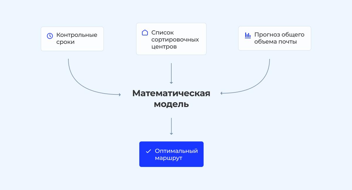 «Покинуло сортировочный центр»: как устроена логистика Почты России - 7