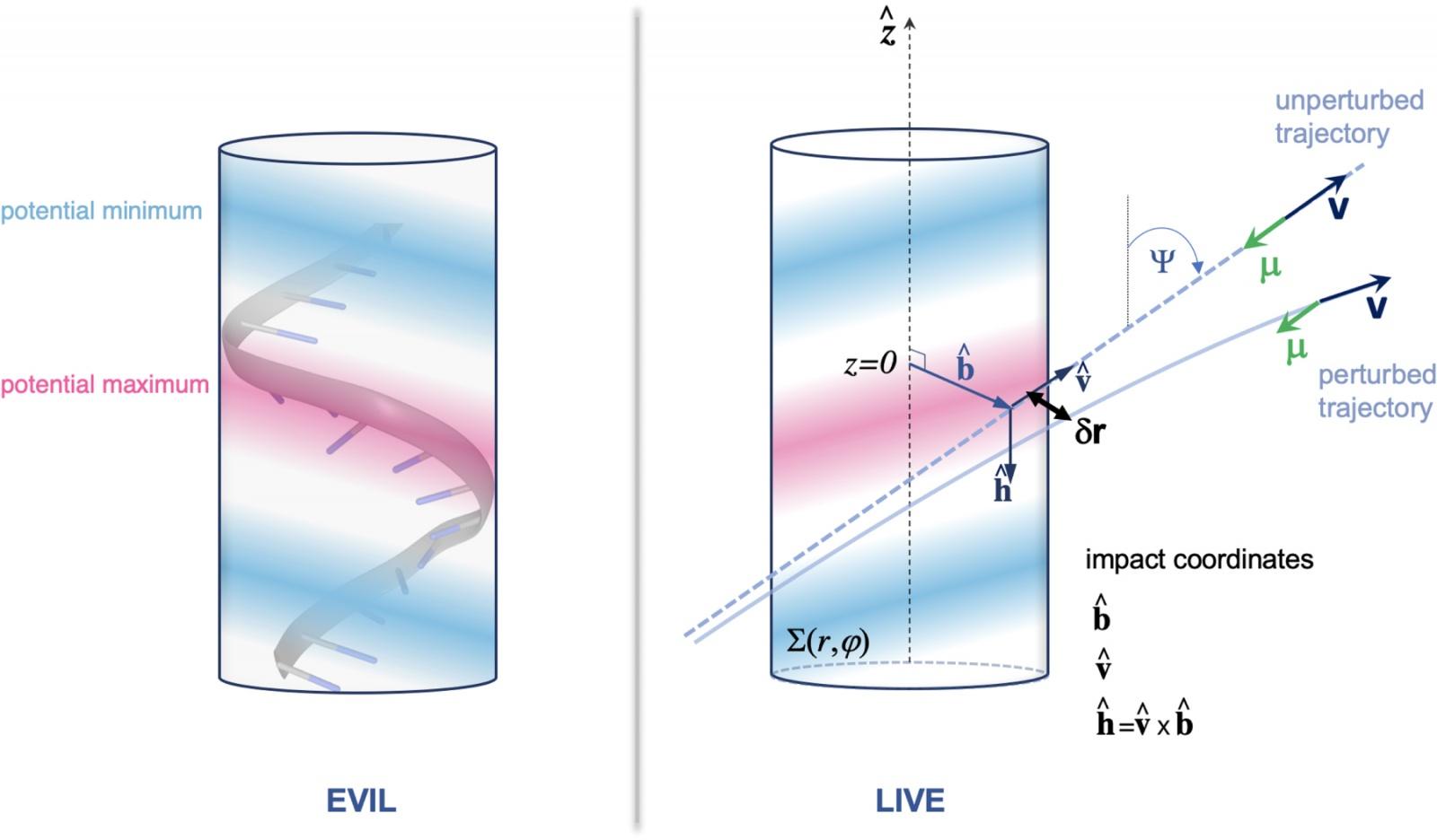 Хиральность, космические лучи и эволюция - 9
