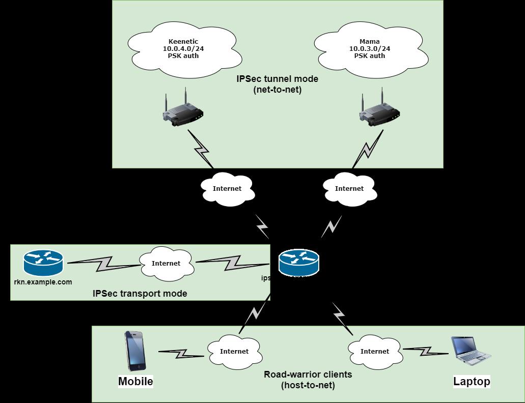 IPSec всемогущий - 1