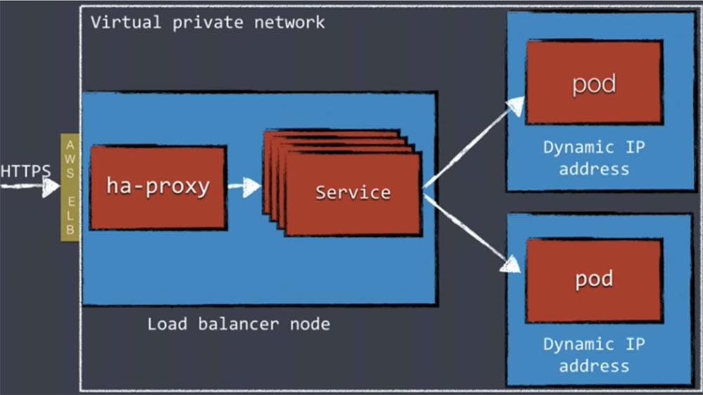DEVOXX UK. Kubernetes в продакшене: Blue-Green deployment, автомасштабирование и автоматизация развертывания. Часть 1 - 21