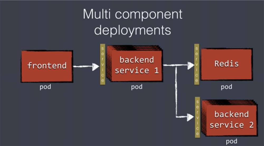DEVOXX UK. Kubernetes в продакшене: Blue-Green deployment, автомасштабирование и автоматизация развертывания. Часть 1 - 9