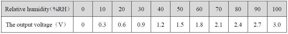 Колхозим метеостанцию на STM32 (Bluepill, STM32IDE, HAL) - 5