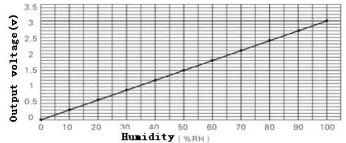 Колхозим метеостанцию на STM32 (Bluepill, STM32IDE, HAL) - 6