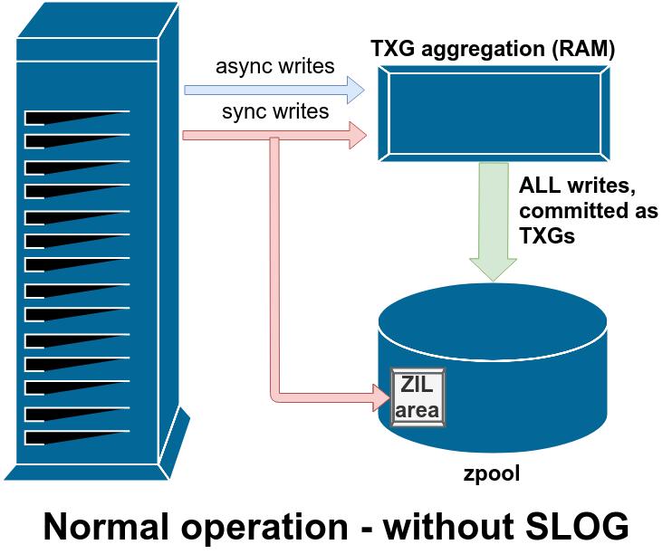 Основы ZFS: система хранения и производительность - 13