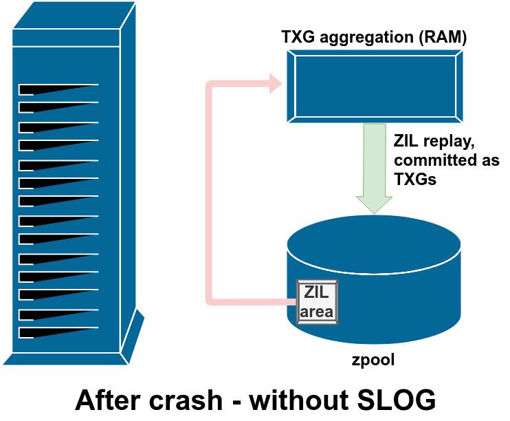 Основы ZFS: система хранения и производительность - 14