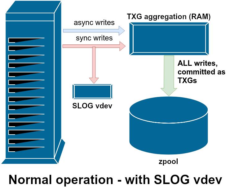 Основы ZFS: система хранения и производительность - 15