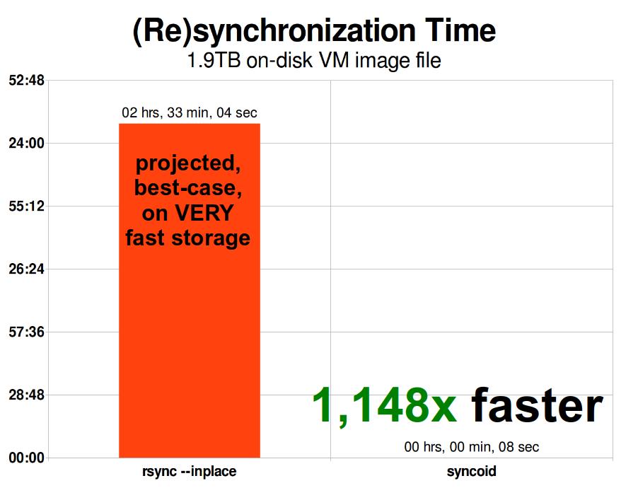 Основы ZFS: система хранения и производительность - 19