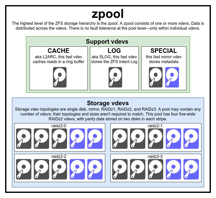 Основы ZFS: система хранения и производительность - 2