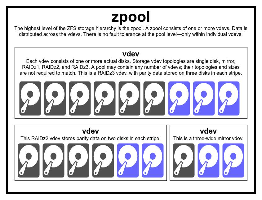 Основы ZFS: система хранения и производительность - 3