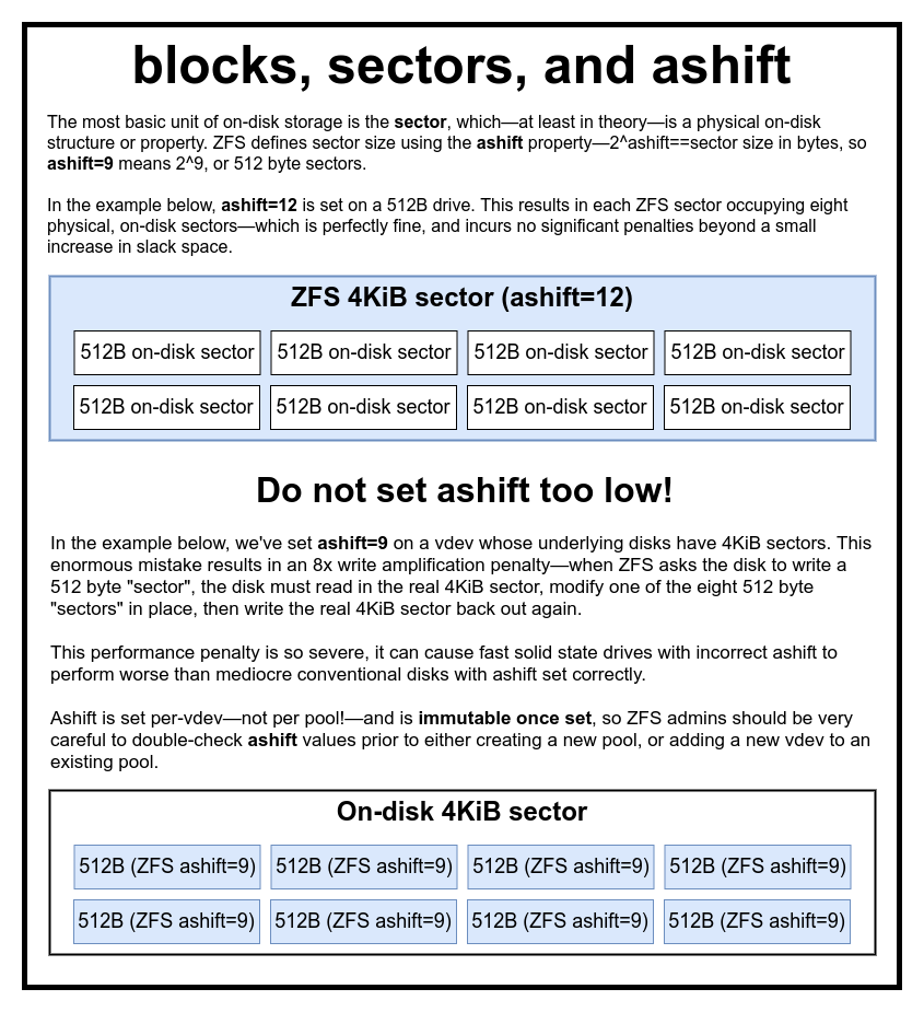 Основы ZFS: система хранения и производительность - 8