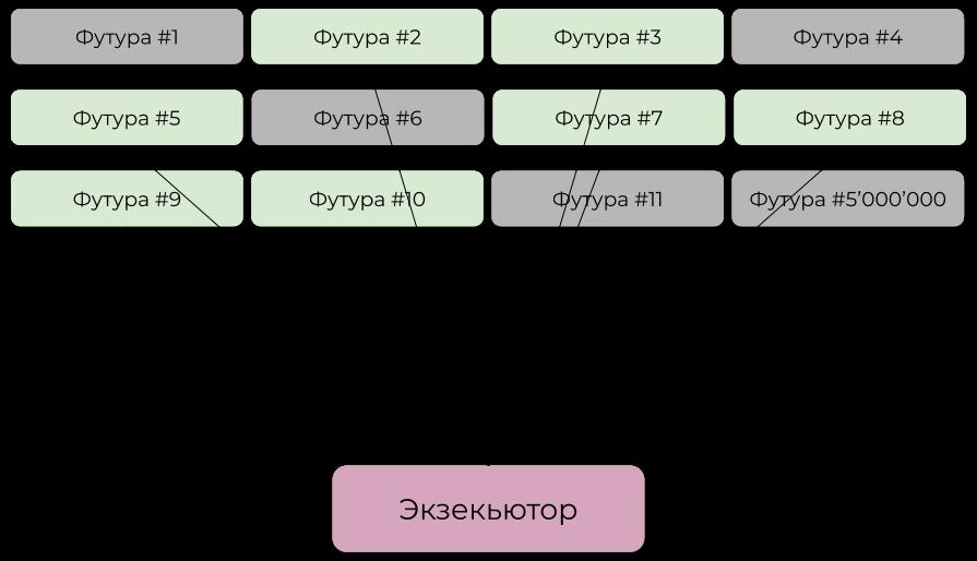 Асинхронщина в Rust: Стандартная библиотека и async-.await - 4