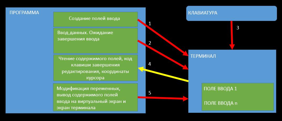 О разработке интерактивных приложений под ОС IBM i (aka AS-400) - 13