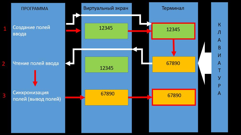 О разработке интерактивных приложений под ОС IBM i (aka AS-400) - 14