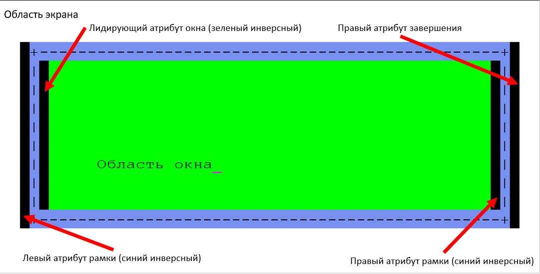 О разработке интерактивных приложений под ОС IBM i (aka AS-400) - 8