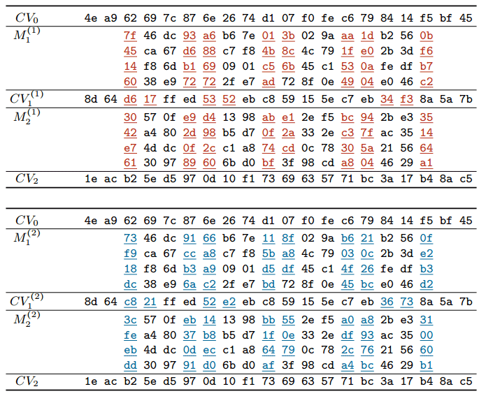 Опасный алгоритм SHA-1 убирают из библиотек SSH - 4