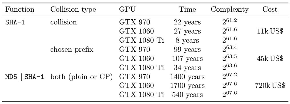 Опасный алгоритм SHA-1 убирают из библиотек SSH - 1