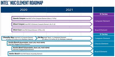 Intel практически не будет развивать ассортимент своих мини-ПК NUC в ближайшие полтора года