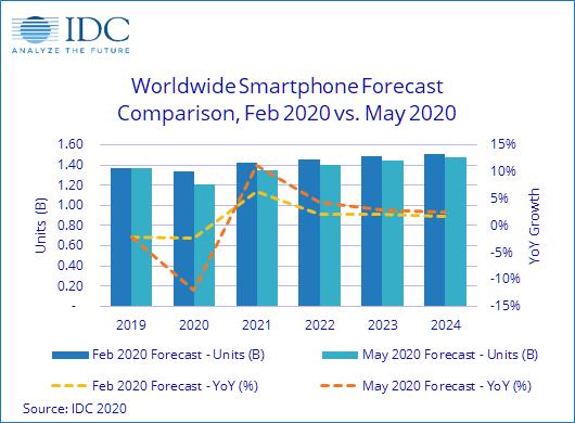 В IDC ожидают, что мировые поставки смартфонов в 2020 году сократятся на 11,9%
