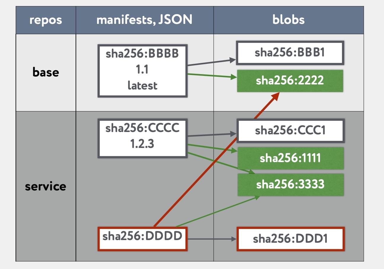 «Восстание машин» часть 1: continuous delivery для базовых Docker образов - 21