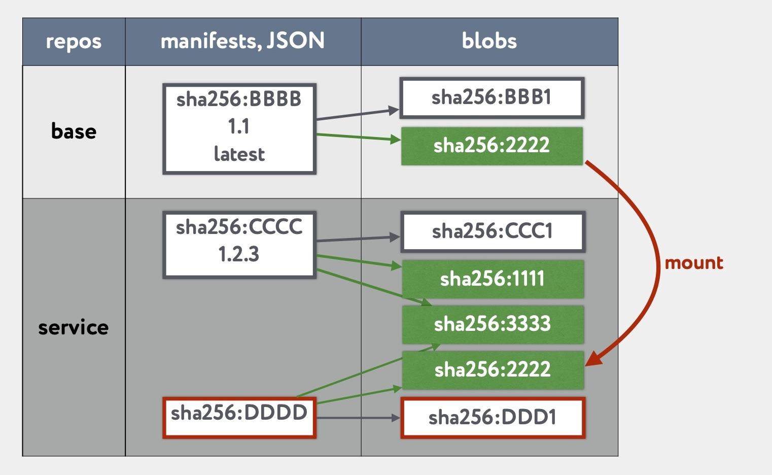 «Восстание машин» часть 1: continuous delivery для базовых Docker образов - 22