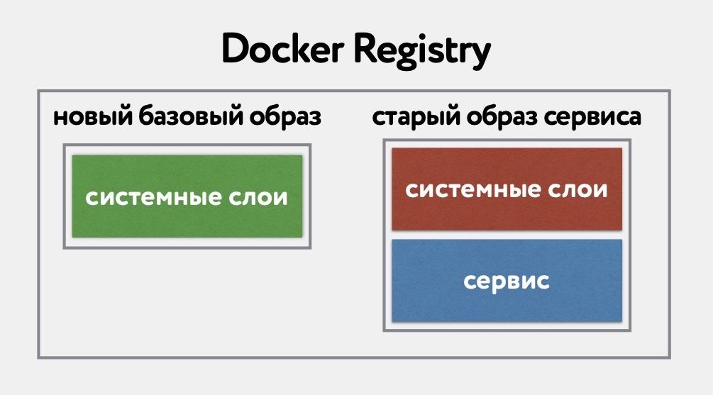«Восстание машин» часть 1: continuous delivery для базовых Docker образов - 4
