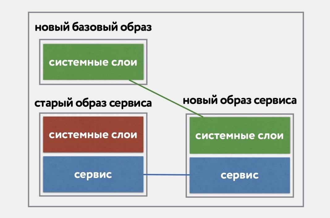 «Восстание машин» часть 1: continuous delivery для базовых Docker образов - 5