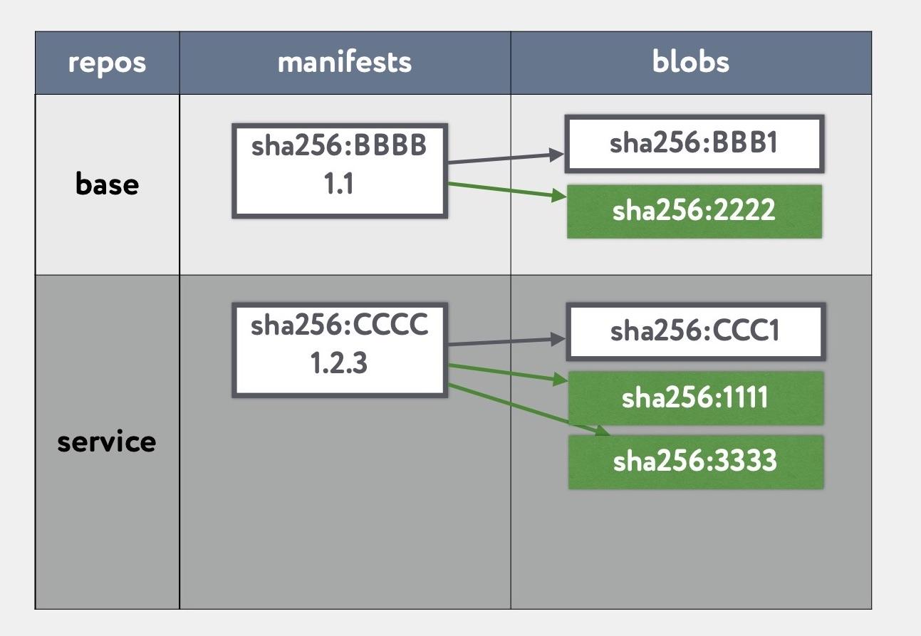 «Восстание машин» часть 1: continuous delivery для базовых Docker образов - 6