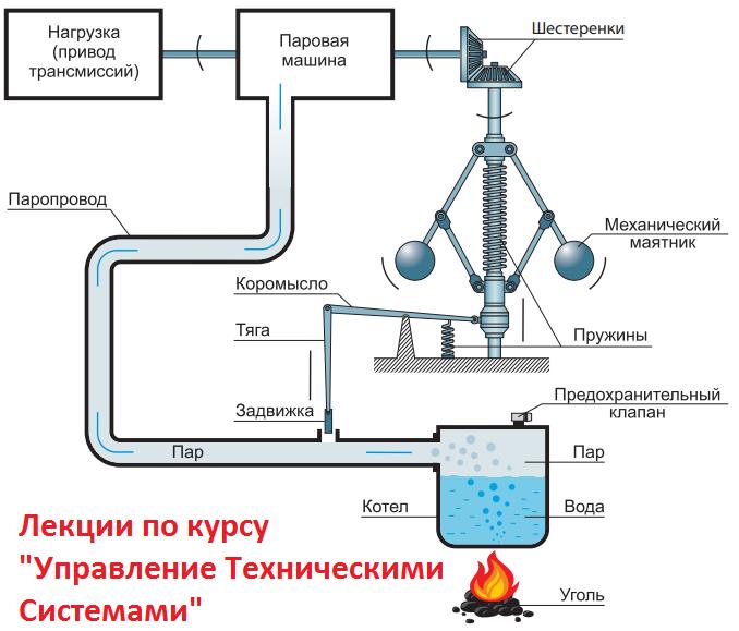 Введение в теорию автоматического управления. Основные понятия теории управления техническим системами - 1