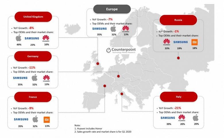 Потенциальные покупатели смартфонов Huawei переходят на Xiaomi. Статистика европейского рынка оказалась занимательной