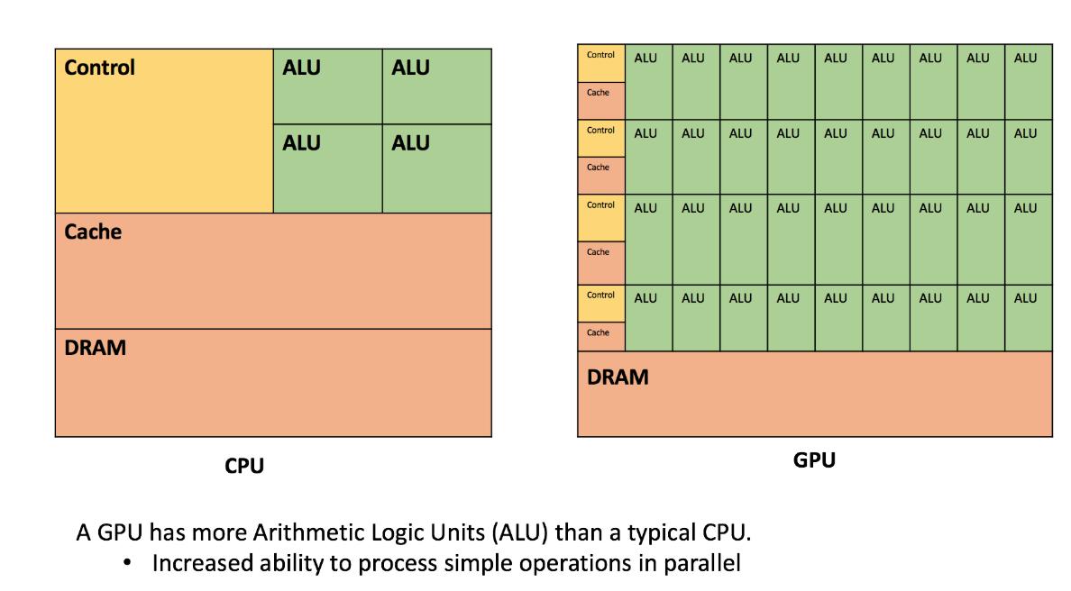 Как GPU-вычисления буквально спасли меня на работе. Пример на Python - 5