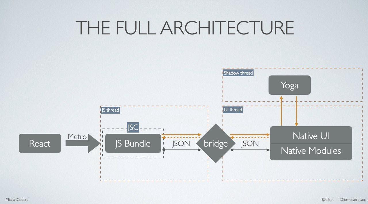 Переработка архитектуры React Native в 2020 году - 2