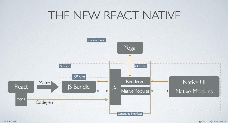 Переработка архитектуры React Native в 2020 году - 3
