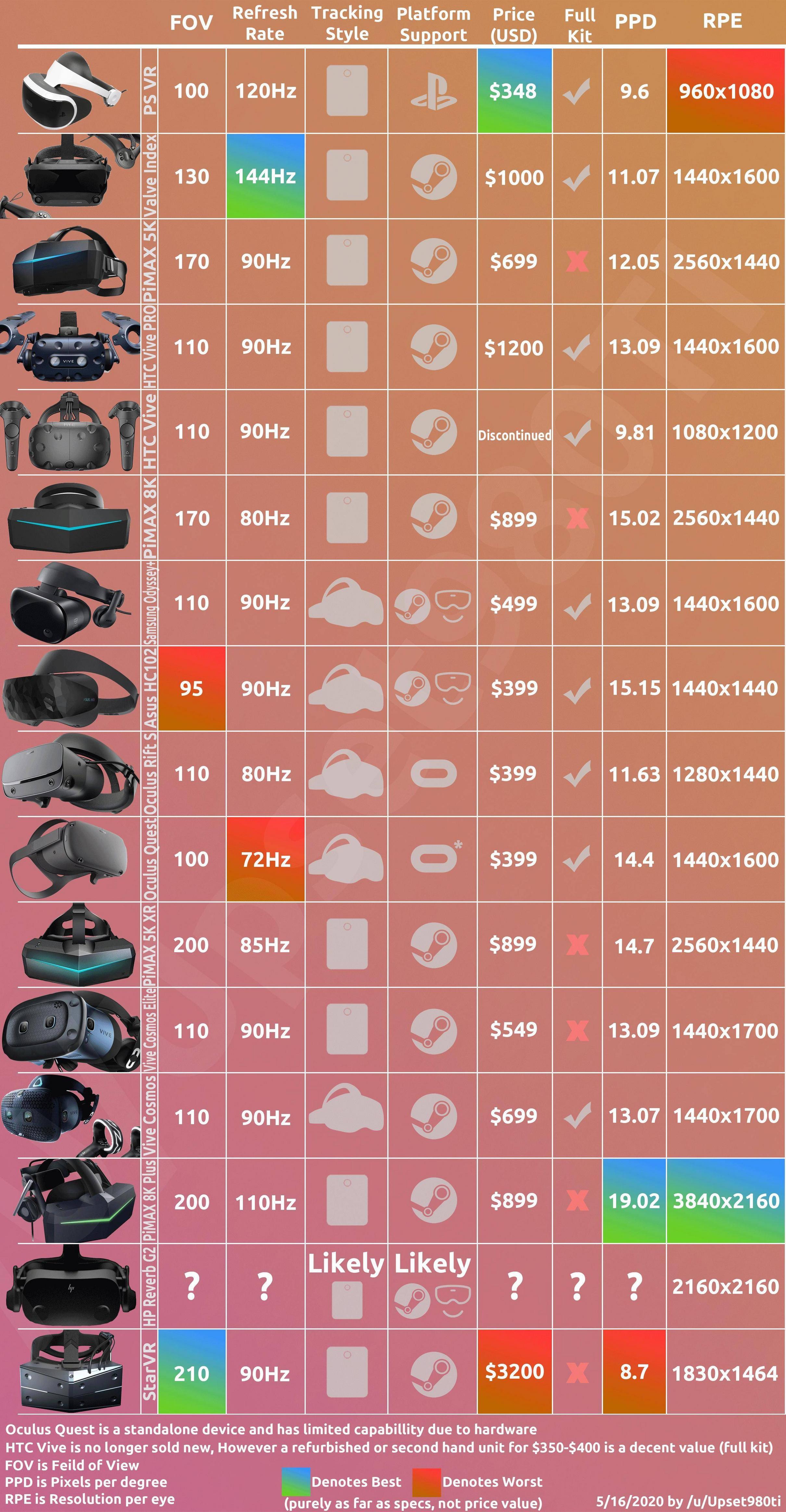 Выбор VR шлема - 1