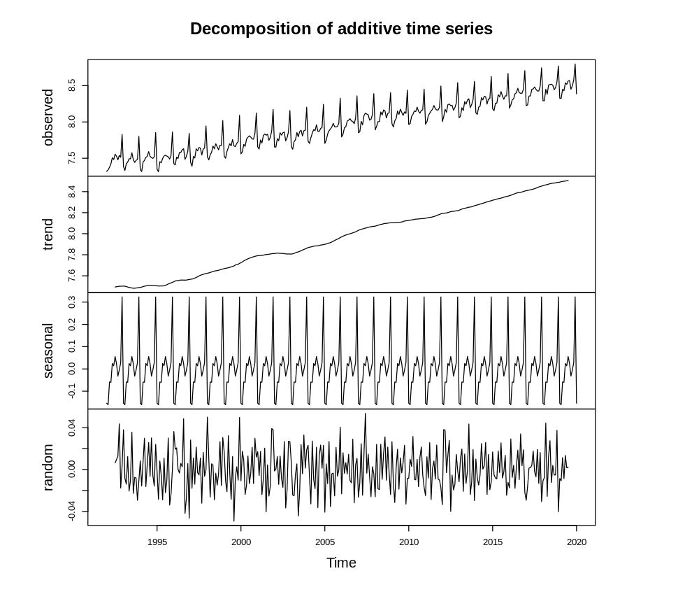Немного про периодограммы временных рядов - 10