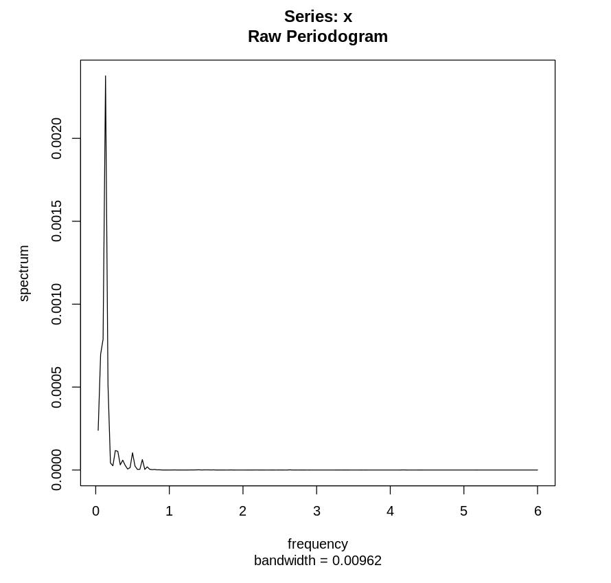 Немного про периодограммы временных рядов - 11