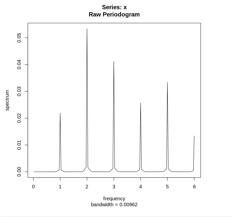 Немного про периодограммы временных рядов - 12