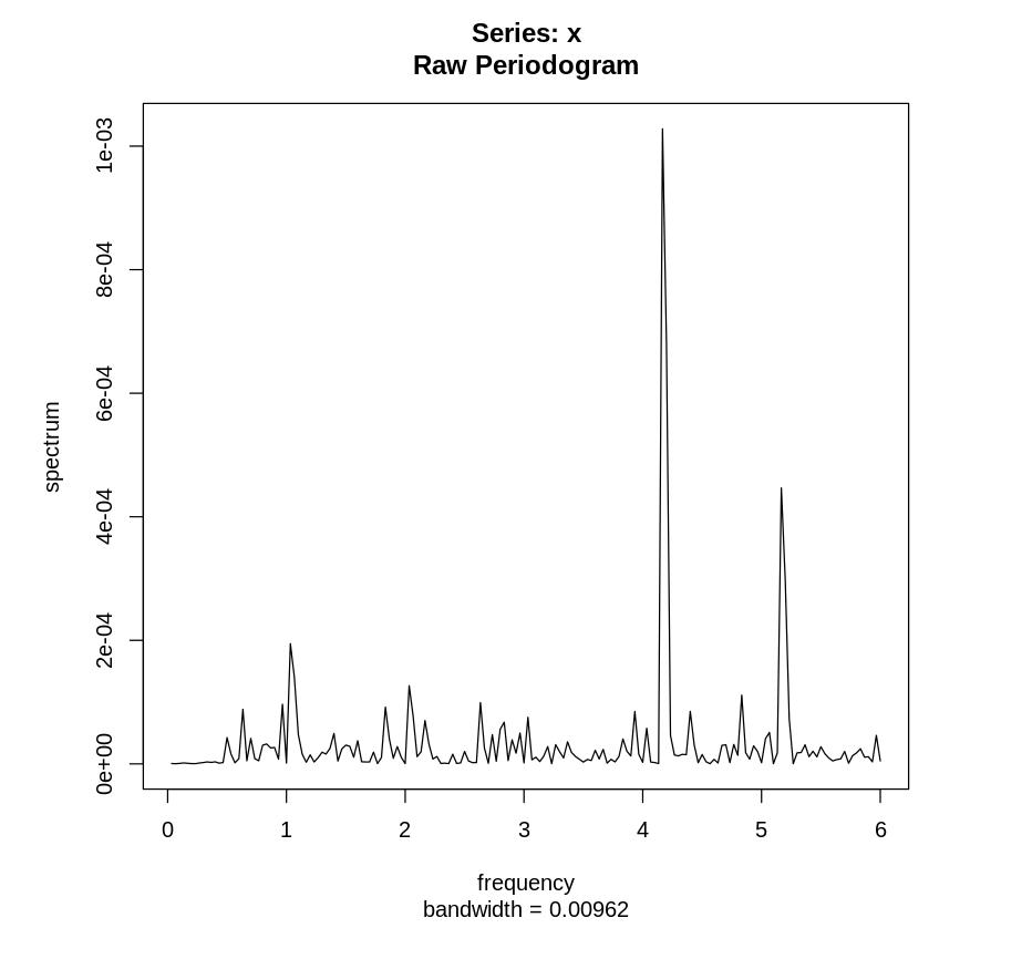 Немного про периодограммы временных рядов - 13
