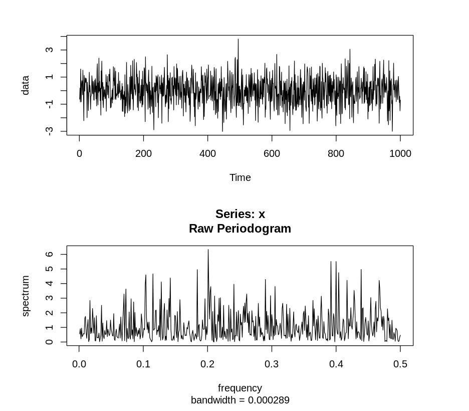 Немного про периодограммы временных рядов - 5